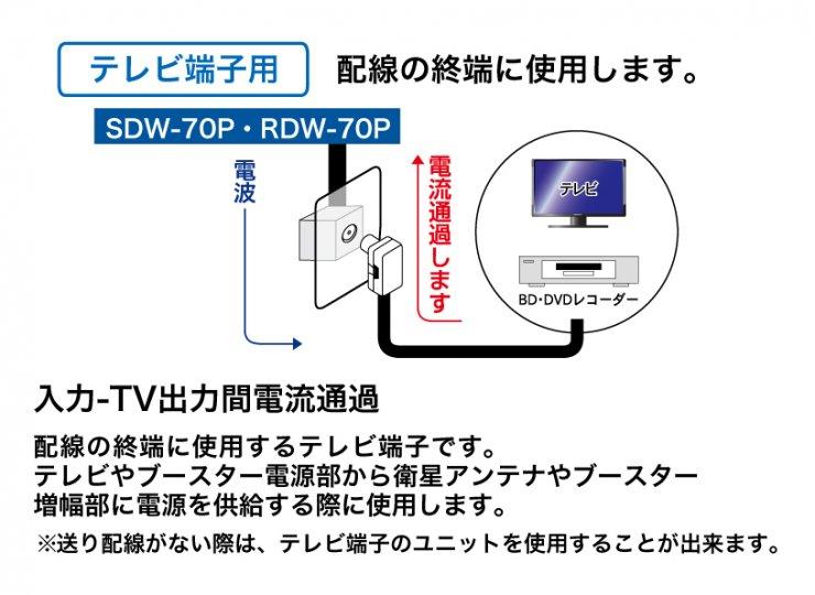 RDW-70P